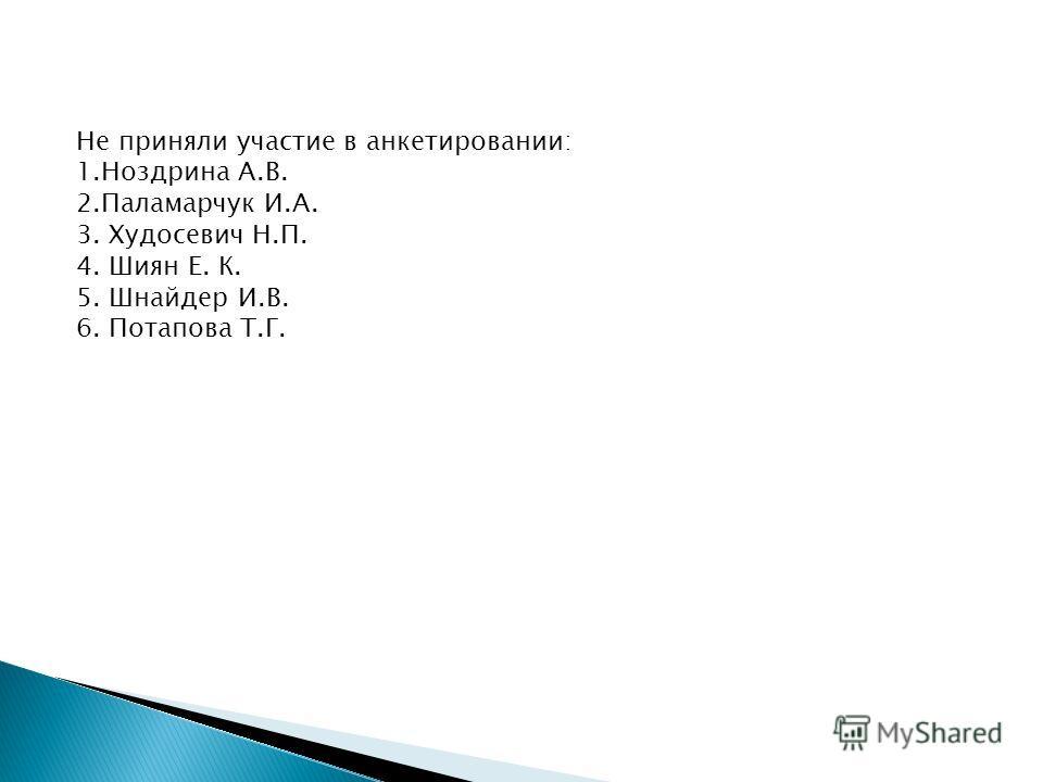 Не приняли участие в анкетировании: 1. Ноздрина А.В. 2. Паламарчук И.А. 3. Худосевич Н.П. 4. Шиян Е. К. 5. Шнайдер И.В. 6. Потапова Т.Г.
