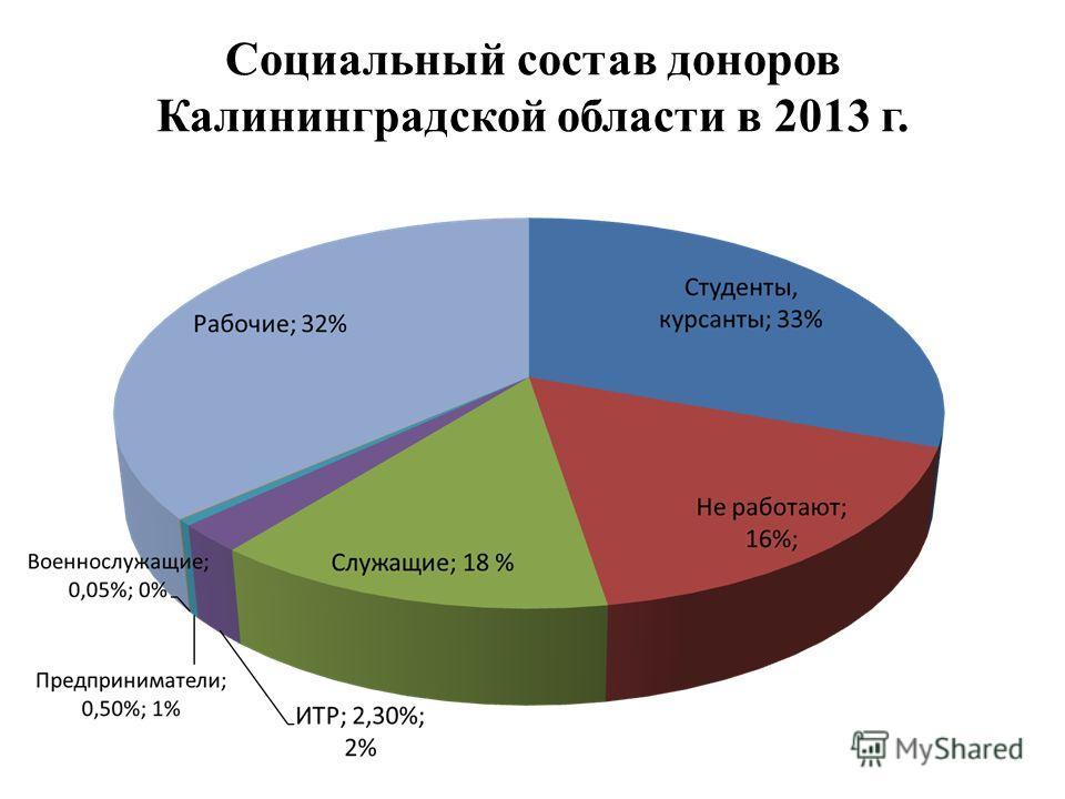 Социальный состав доноров Калининградской области в 2013 г.