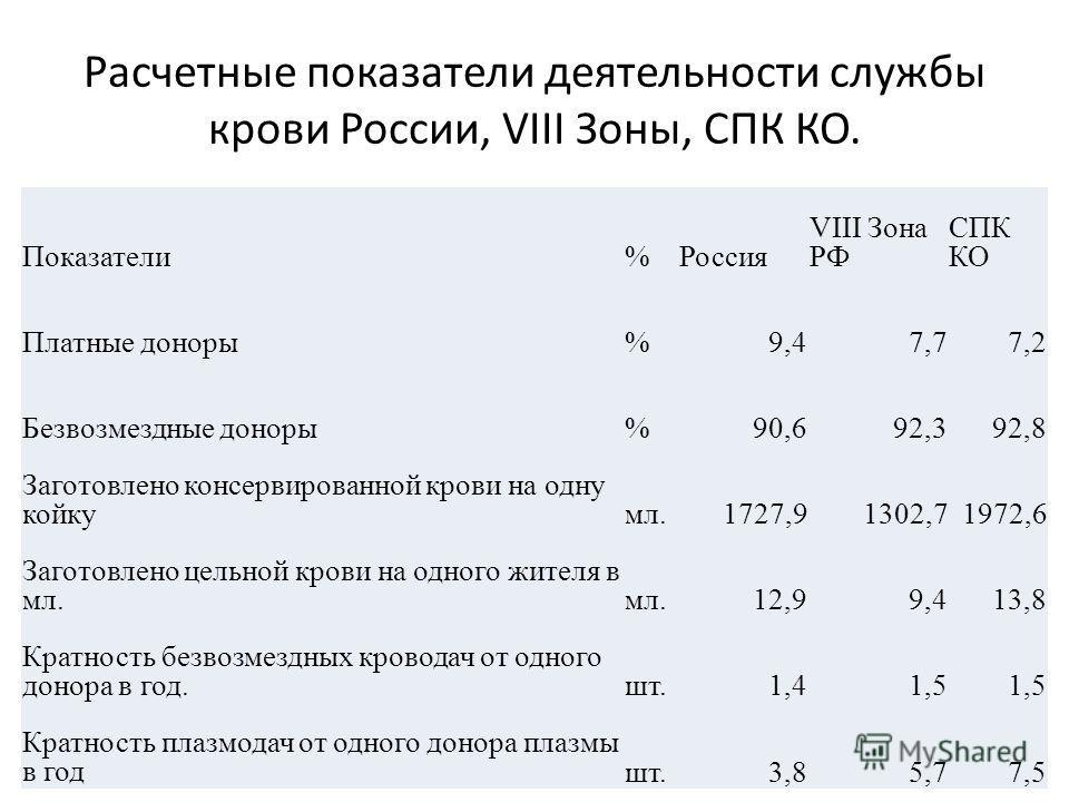 Расчетные показатели деятельности службы крови России, VIII Зоны, СПК КО. Показатели%Россия VIII Зона РФ СПК КО Платные доноры%9,47,77,2 Безвозмездные доноры%90,692,392,8 Заготовлено консервированной крови на одну койкумл.1727,91302,71972,6 Заготовле
