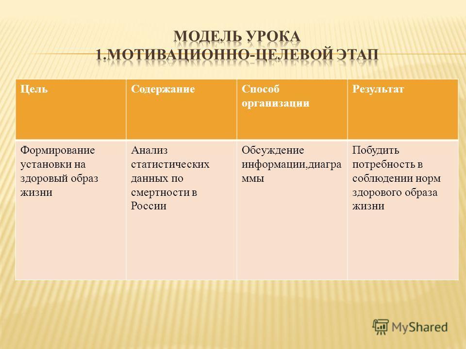 Цель СодержаниеСпособ организации Результат Формирование установки на здоровый образ жизни Анализ статистических данных по смертности в России Обсуждение информации,диаграммы Побудить потребность в соблюдении норм здорового образа жизни