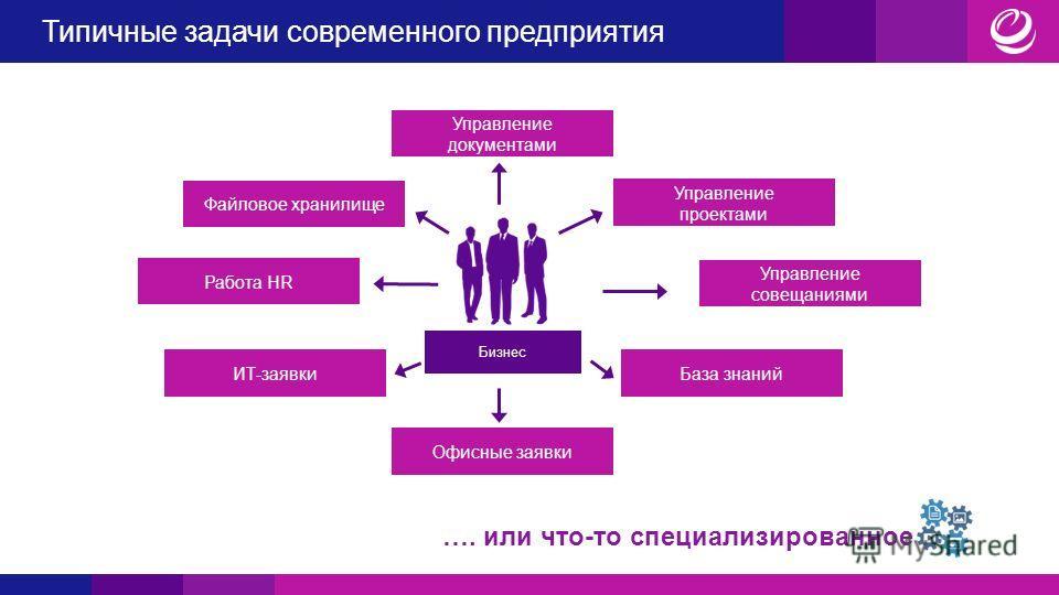 Типичные задачи современного предприятия Бизнес Управление документами Офисные заявки Управление совещаниями Работа HR Управление проектами ИТ-заявки Файловое хранилище База знаний …. или что-то специализированное