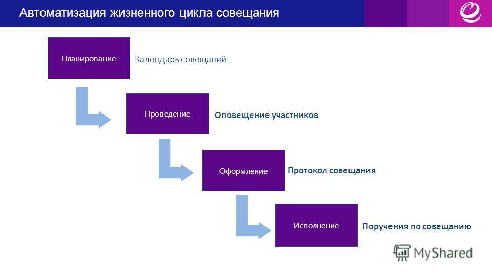 Автоматизация жизненного цикла совещания Планирование Оформление Проведение Исполнение Календарь совещаний Оповещение участников Протокол совещания Поручения по совещанию Автоматизация жизненного цикла совещания