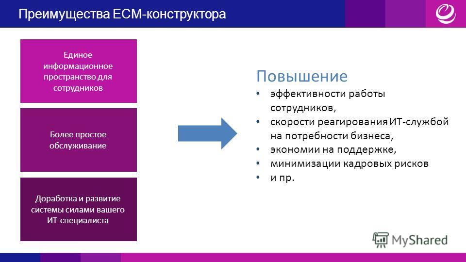 Преимущества ECM-конструктора Единое информационное пространство для сотрудников Более простое обслуживание Доработка и развитие системы силами вашего ИТ-специалиста Повышение эффективности работы сотрудников, скорости реагирования ИТ-службой на потр