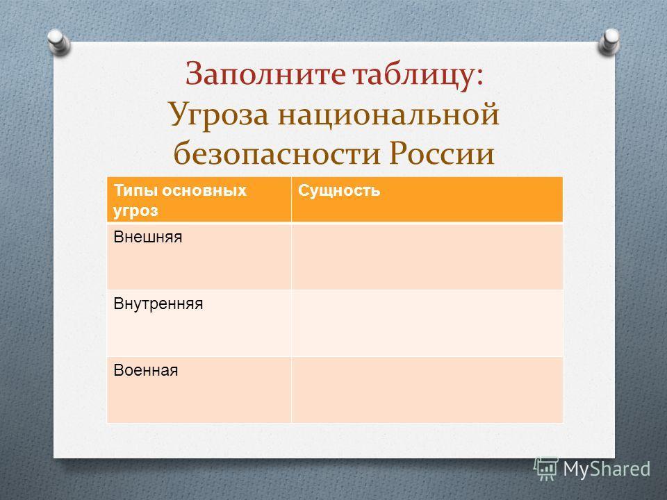 Заполните таблицу: Угроза национальной безопасности России Типы основных угроз Сущность Внешняя Внутренняя Военная