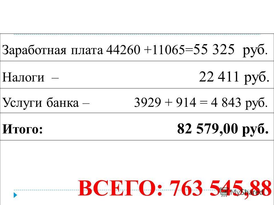 Заработная плата 44260 +11065= 55 325 руб. Налоги – 22 411 руб. Услуги банка – 3929 + 914 = 4 843 руб. Итого: 82 579,00 руб. ВСЕГО: 763 545,88