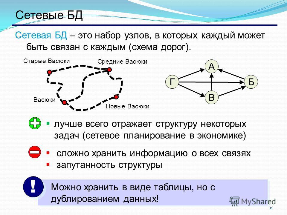 11 Сетевые БД Сетевая БД – это набор узлов, в которых каждый может быть связан с каждым (схема дорог). БГ А В лучше всего отражает структуру некоторых задач (сетевое планирование в экономике) сложно хранить информацию о всех связях запутанность струк