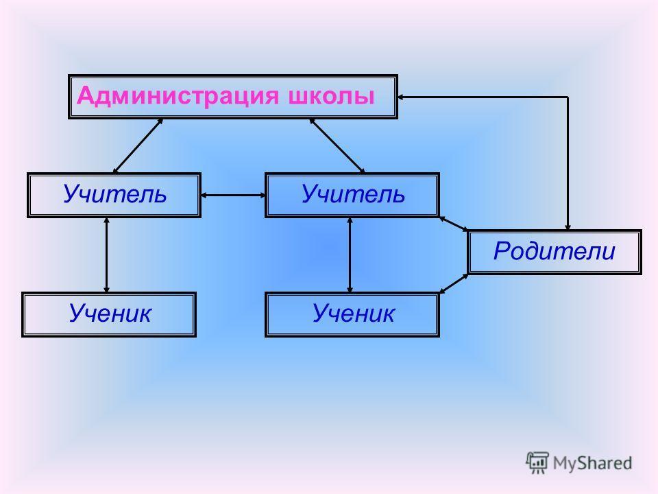 Администрация школы Учитель Ученик Родители
