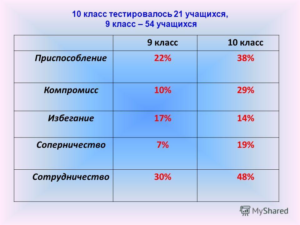 9 класс 10 класс Приспособление 22%38% Компромисс 10%29% Избегание 17%14% Соперничество 7%19% Сотрудничество 30%48% 10 класс тестировалось 21 учащихся, 9 класс – 54 учащихся