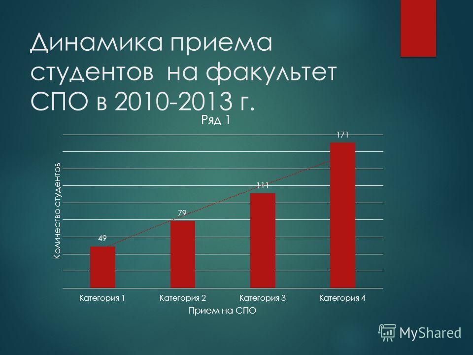 Динамика приема студентов на факультет СПО в 2010-2013 г.