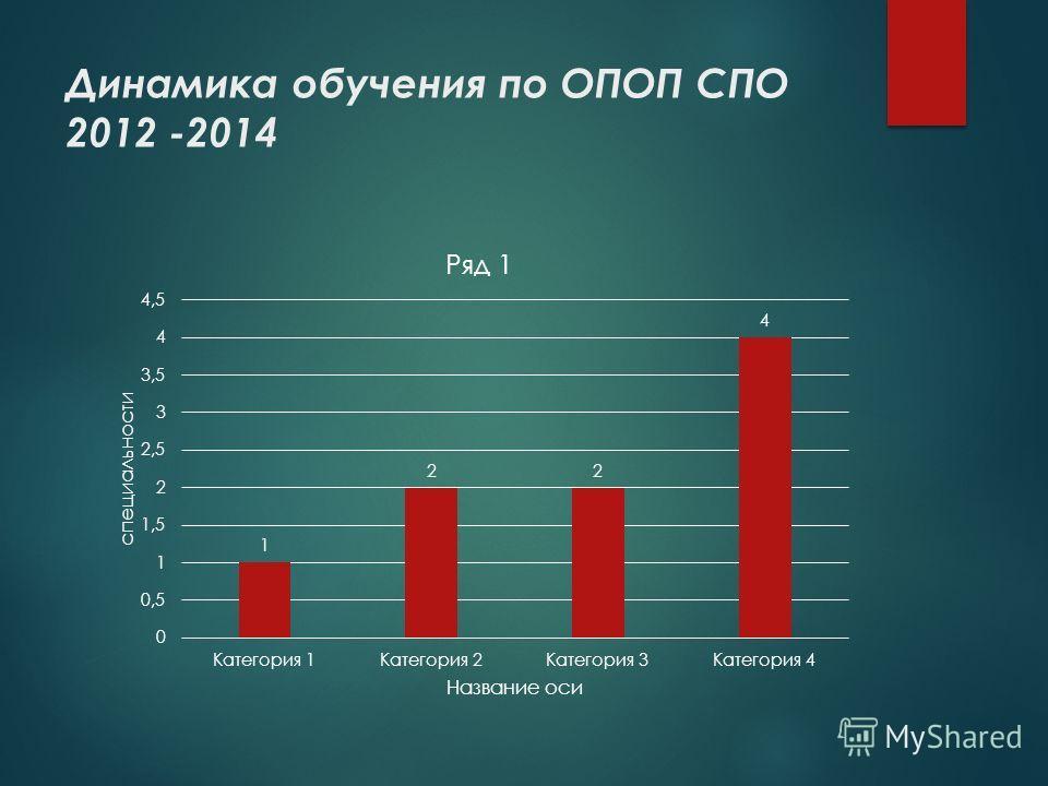 Динамика обучения по ОПОП СПО 2012 -2014