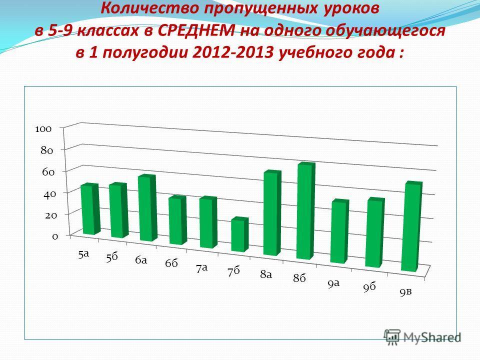 Количество пропущенных уроков в 5-9 классах в СРЕДНЕМ на одного обучающегося в 1 полугодии 2012-2013 учебного года :