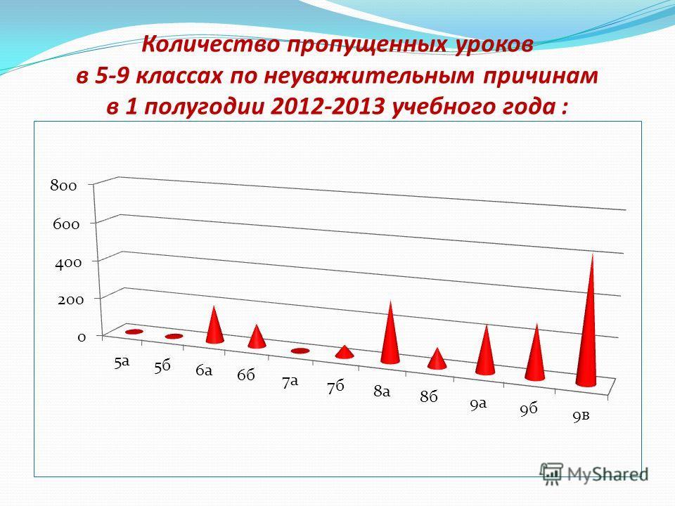 Количество пропущенных уроков в 5-9 классах по неуважительным причинам в 1 полугодии 2012-2013 учебного года :
