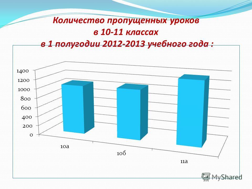 Количество пропущенных уроков в 10-11 классах в 1 полугодии 2012-2013 учебного года :
