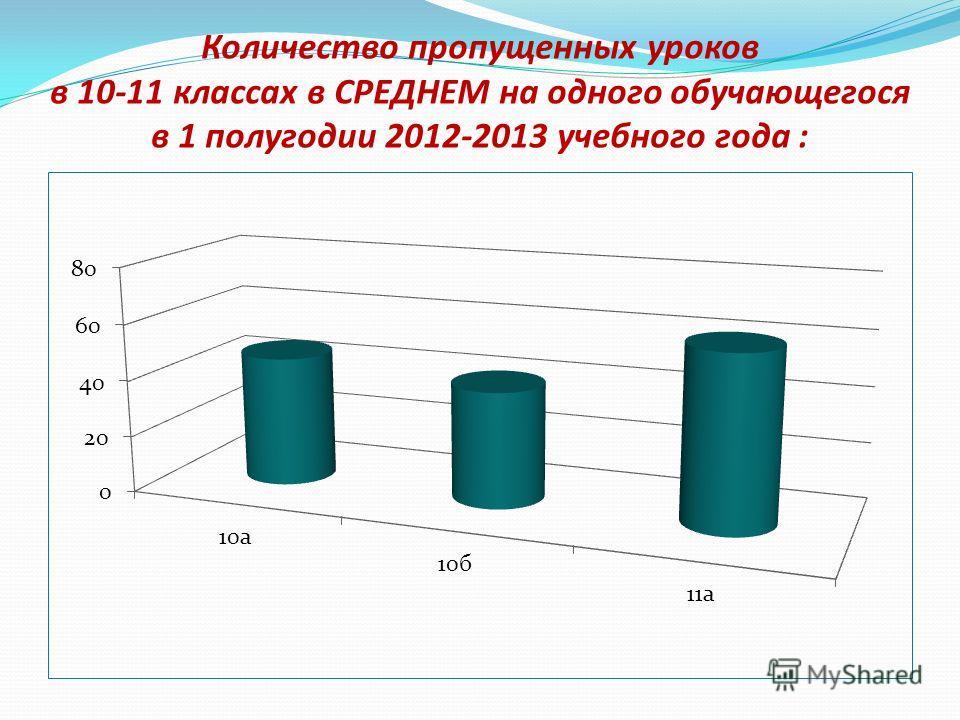 Количество пропущенных уроков в 10-11 классах в СРЕДНЕМ на одного обучающегося в 1 полугодии 2012-2013 учебного года :