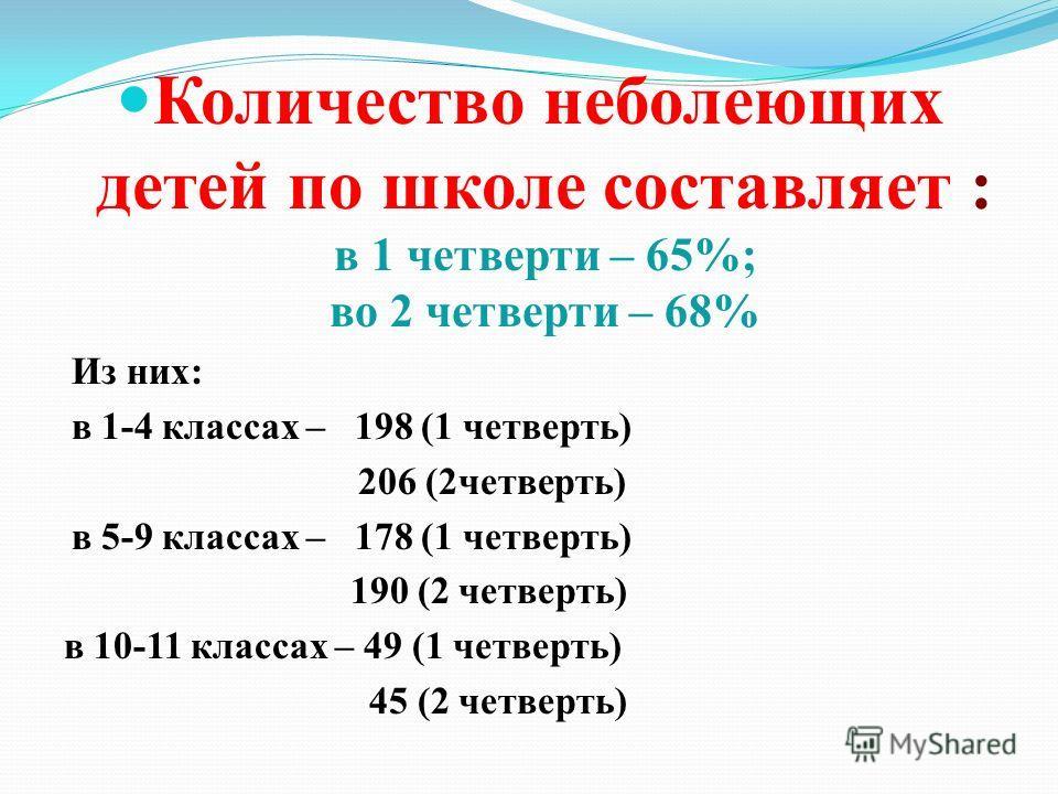 Количество не болеющих детей по школе составляет : в 1 четверти – 65%; во 2 четверти – 68% Из них: в 1-4 классах – 198 (1 четверть) 206 (2 четверть) в 5-9 классах – 178 (1 четверть) 190 (2 четверть) в 10-11 классах – 49 (1 четверть) 45 (2 четверть)
