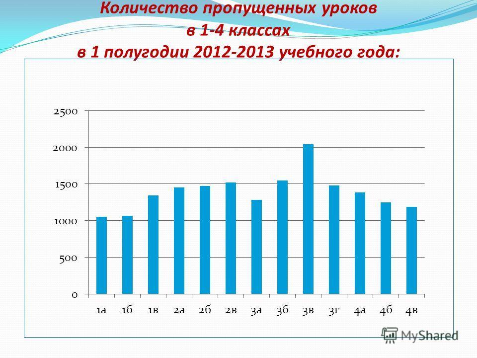 Количество пропущенных уроков в 1-4 классах в 1 полугодии 2012-2013 учебного года: