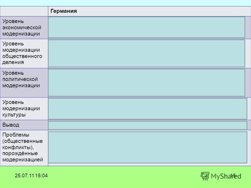 1525.07.11 15:04 Германия Уровень экономической модернизации Завершение промышленного переворота Сложились капиталистические отношения: единый рынок, вольный наем в с/х и промышленности Уровень модернизации общественного деления Население городов рас