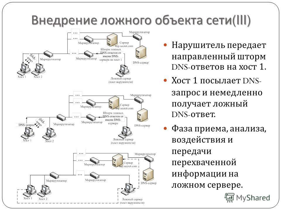 Внедрение ложного объекта сети (III) Нарушитель передает направленный шторм DNS- ответов на хост 1. Хост 1 посылает DNS- запрос и немедленно получает ложный DNS- ответ. Фаза приема, анализа, воздействия и передачи перехваченной информации на ложном с