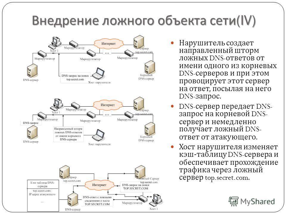 Внедрение ложного объекта сети (IV) Нарушитель создает направленный шторм ложных DNS- ответов от имени одного из корневых DNS- серверов и при этом провоцирует этот сервер на ответ, посылая на него DNS- запрос. DNS- сервер передает DNS- запрос на корн