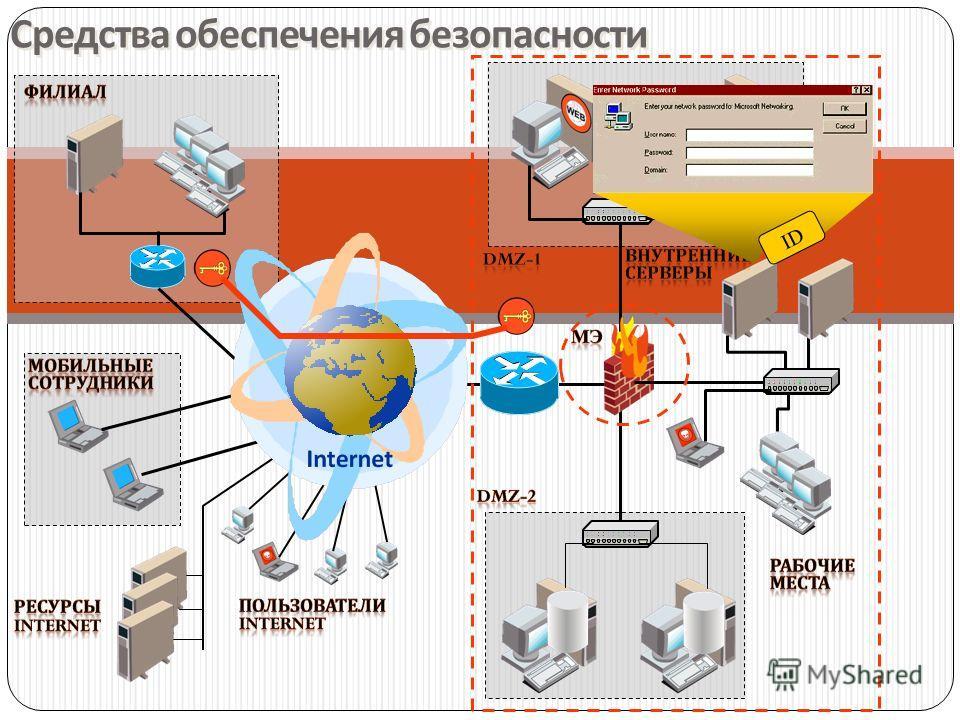 Средства обеспечения безопасности ID