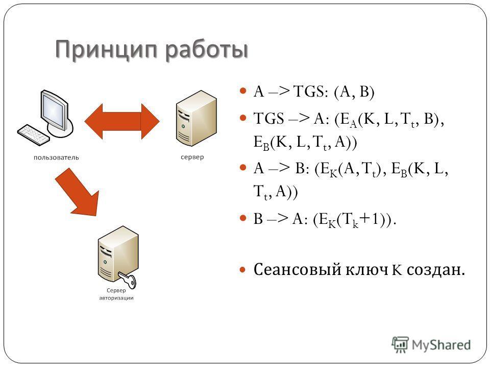 Принцип работы A –> TGS: (A, B) TGS –> A: (E A (K, L, T t, B), E B (K, L, T t, A)) A –> B: (E K (A, T t ), E B (K, L, T t, A)) B –> A: (E K (T k +1)). Сеансовый ключ K создан.