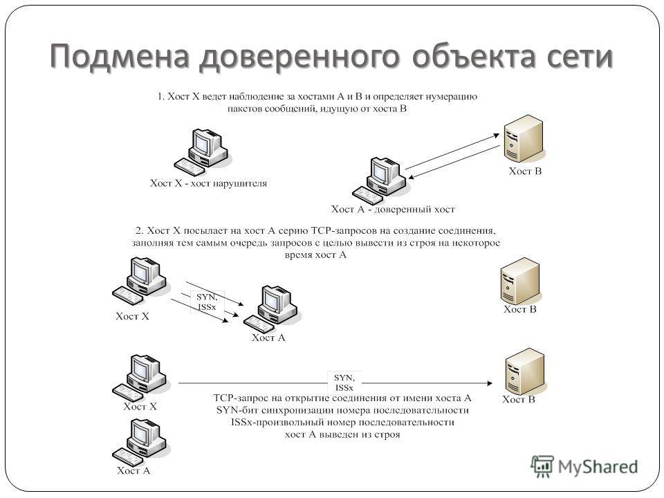 Подмена доверенного объекта сети
