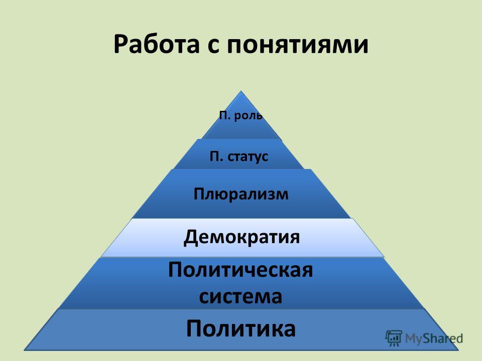 Работа с понятиями П. роль П. статус Плюрализм Демократия Политическая система Политика