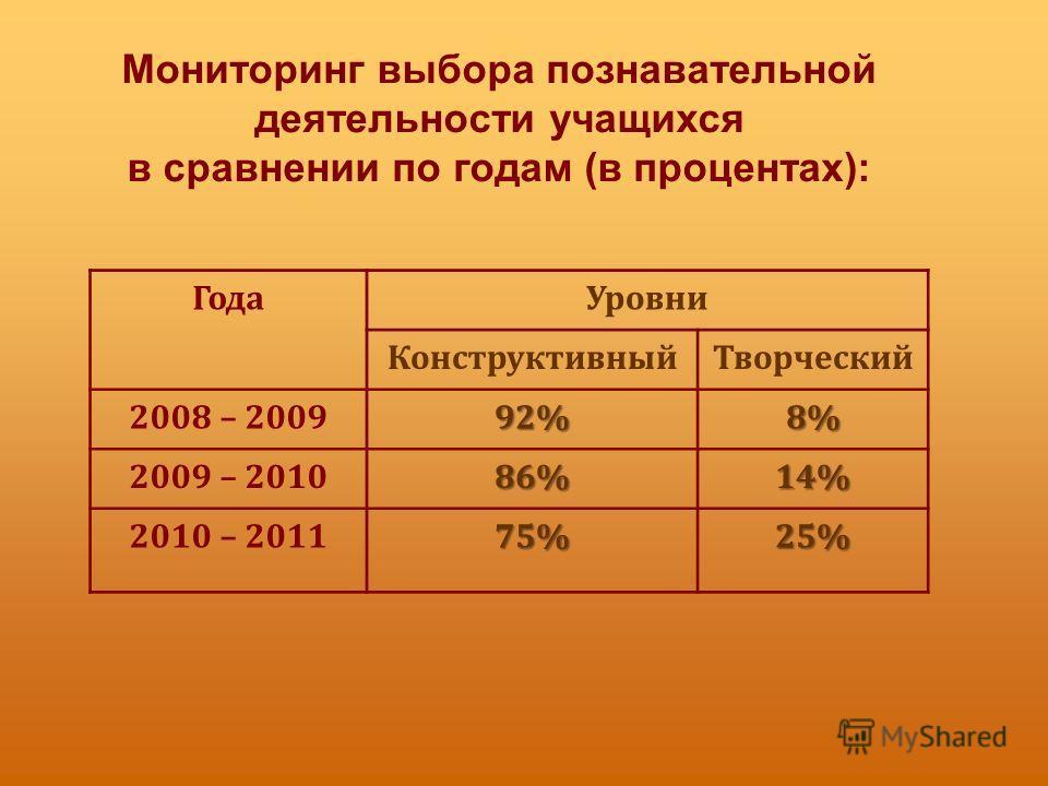 Мониторинг выбора познавательной деятельности учащихся в сравнении по годам (в процентах): Года Уровни Конструктивный Творческий 2008 – 200992%8% 2009 – 201086%14% 2010 – 201175%25%