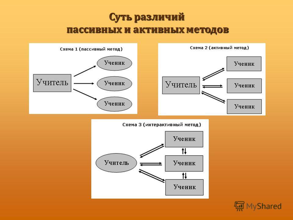 Суть различий пассивных и активных методов