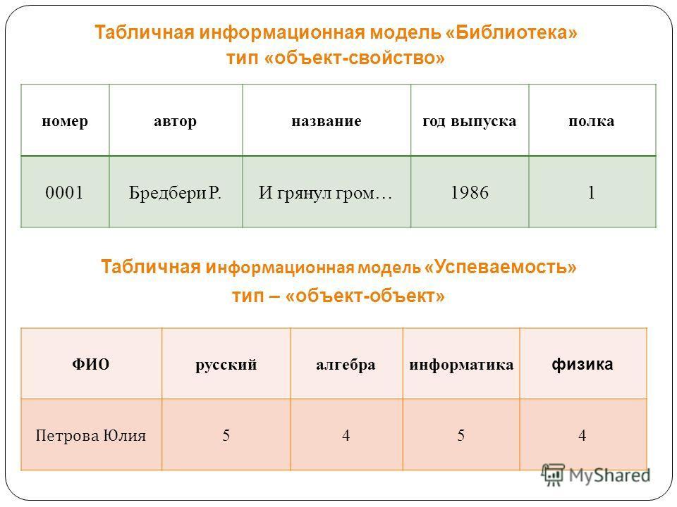 Табличная информационная модель «Библиотека» тип «объект-свойство» Табличная информационная модель «Успеваемость» тип – «объект-объект» номер автор название год выпуска полка 0001Бредбери Р.И грянул гром…19861 ФИО русский алгебра информатика физика П