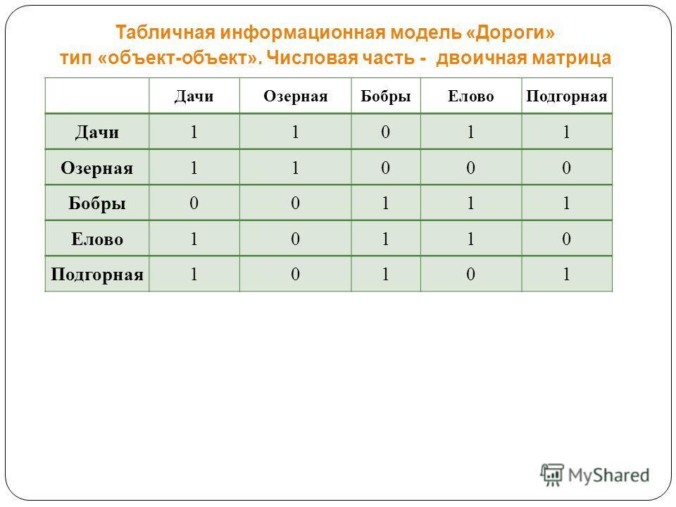 Табличная информационная модель «Дороги» тип «объект-объект». Числовая часть - двоичная матрица Дачи ОзернаяБобры ЕловоПодгорная Дачи 11011 Озерная 11000 Бобры 00111 Елово 10110 Подгорная 10101