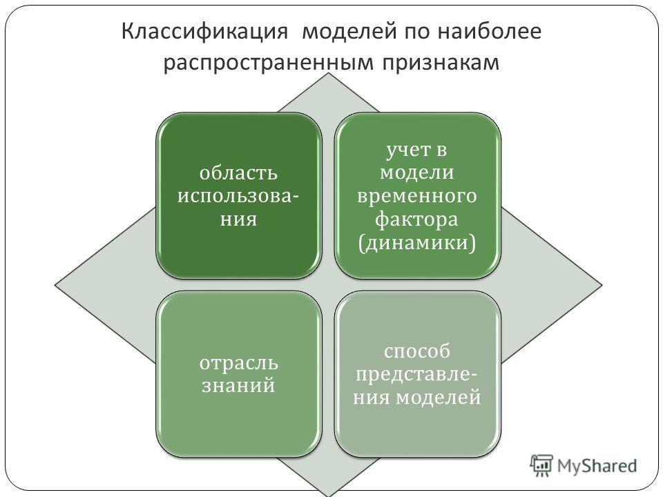 Классификация моделей по наиболее распространенным признакам область использования учет в модели временного фактора ( динамики ) отрасль знаний способ представления моделей