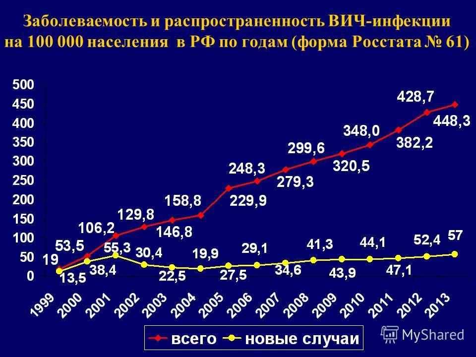Заболеваемость и распространенность ВИЧ-инфекции на 100 000 населения в РФ по годам (форма Росстата 61)
