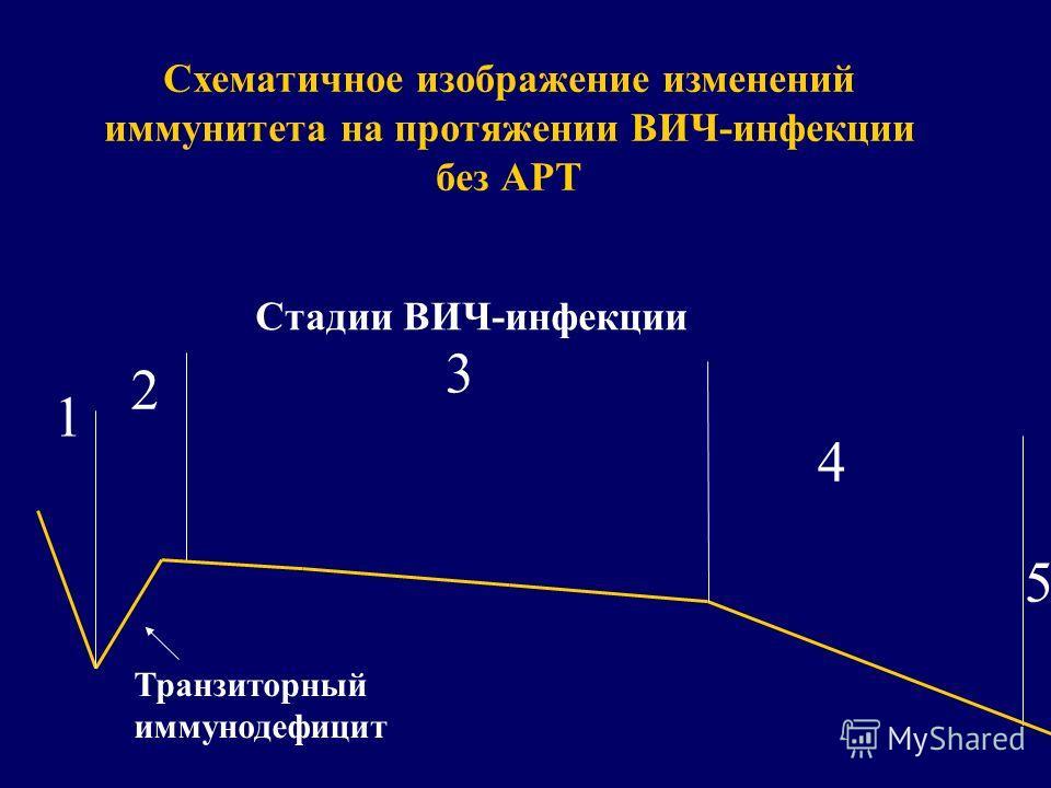 Схематичное изображение изменений иммунитета на протяжении ВИЧ-инфекции без АРТ Транзиторный иммунодефицит Стадии ВИЧ-инфекции 1 2 3 4 5