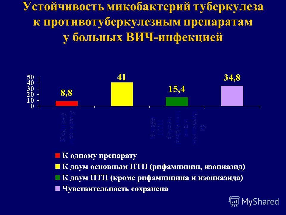 Устойчивость микобактерий туберкулеза к противотуберкулезным препаратам у больных ВИЧ-инфекцией