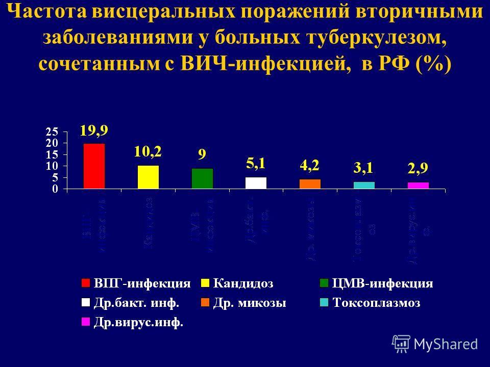 Частота висцеральных поражений вторичными заболеваниями у больных туберкулезом, сочетанным с ВИЧ-инфекцией, в РФ (%)