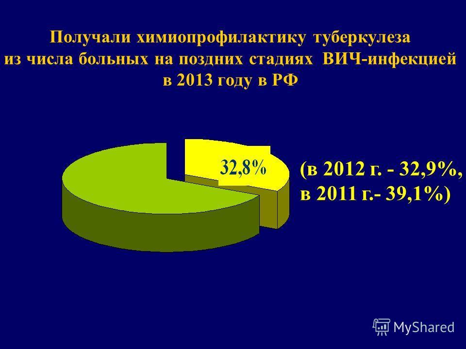Получали химиопрофилактику туберкулеза из числа больных на поздних стадиях ВИЧ-инфекцией в 2013 году в РФ (в 2012 г. - 32,9%, в 2011 г.- 39,1%)