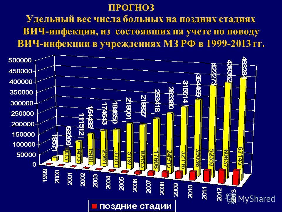Удельный вес числа больных на поздних стадиях ВИЧ-инфекции, из состоявших на учете по поводу ВИЧ-инфекции в учреждениях МЗ РФ в 1999-2013 гг. ПРОГНОЗ