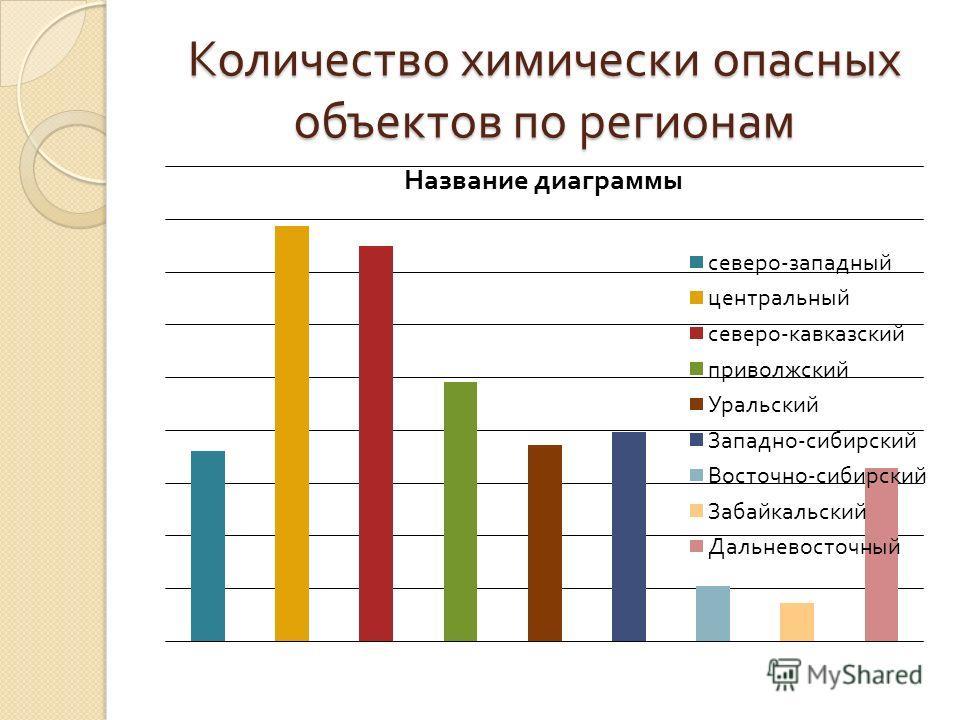 Количество химически опасных объектов по регионам