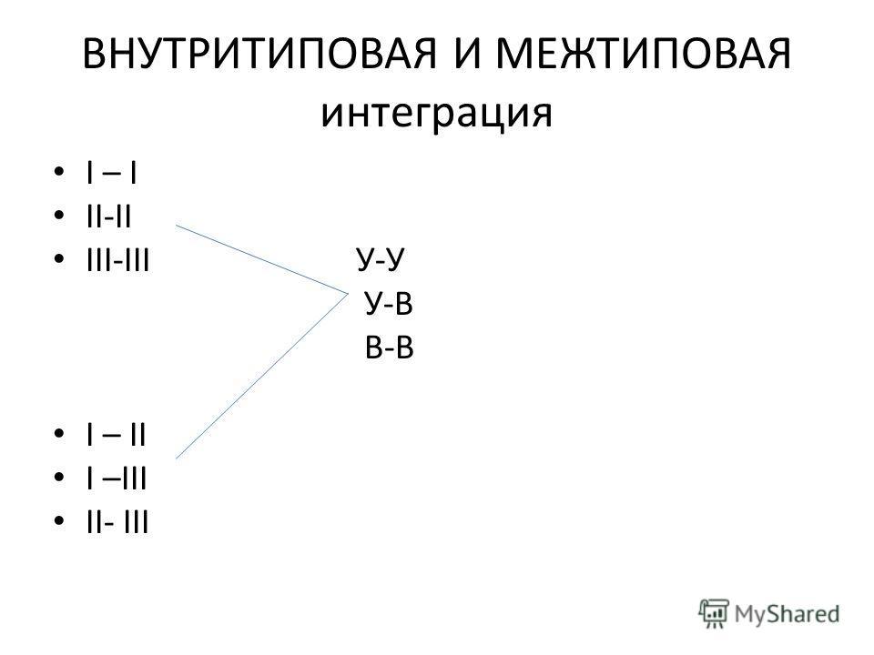 ВНУТРИТИПОВАЯ И МЕЖТИПОВАЯ интеграция I – I II-II III-III У-У У-В В-В I – II I –III II- III