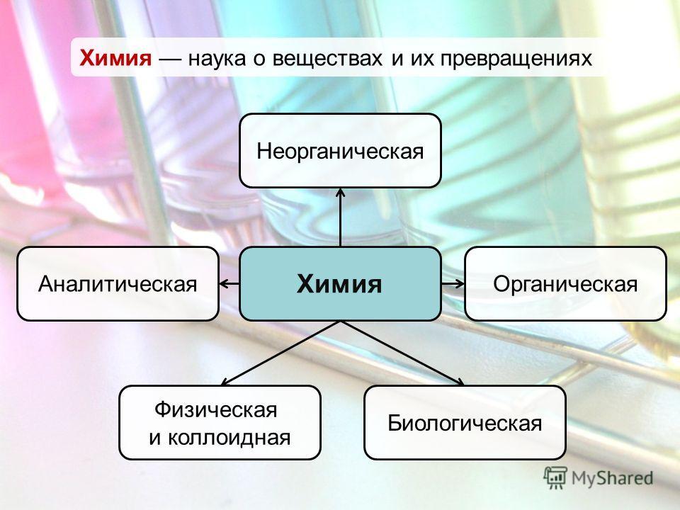 Химия наука о веществах и их превращениях Неорганическая Химия Органическая Аналитическая Физическая и коллоидная Биологическая
