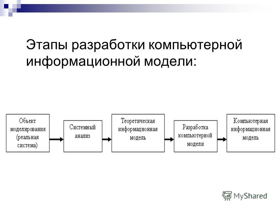 Этапы разработки компьютерной информационной модели: