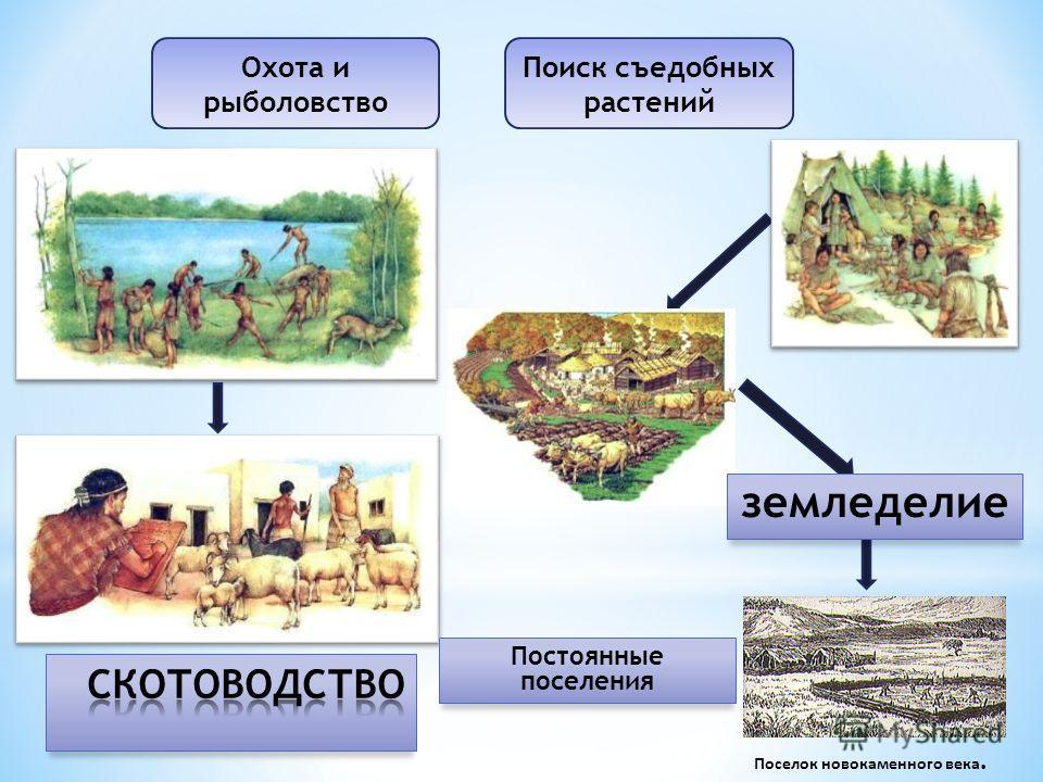Охота и рыболовство Поиск съедобных растений Постоянные поселения Поселок ново каменного века. земледелие
