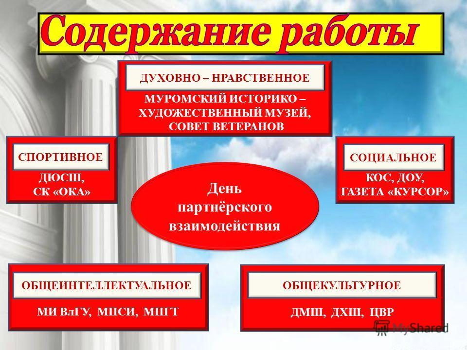 День партнёрского взаимодействия МУРОМСКИЙ ИСТОРИКО – ХУДОЖЕСТВЕННЫЙ МУЗЕЙ, СОВЕТ ВЕТЕРАНОВ МИ ВлГУ, МПСИ, МПГТ ДМШ, ДХШ, ЦВР ДЮСШ, СК «ОКА» КОС, ДОУ, ГАЗЕТА «КУРСОР» ДУХОВНО – НРАВСТВЕННОЕ СОЦИАЛЬНОЕ ОБЩЕКУЛЬТУРНОЕ СПОРТИВНОЕ ОБЩЕИНТЕЛЛЕКТУАЛЬНОЕ