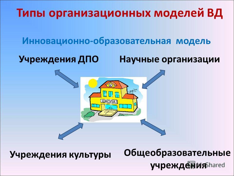 Типы организационных моделей ВД Инновационно-образовательная модель Общеобразовательные учреждения Учреждения культуры Учреждения ДПОНаучные организации