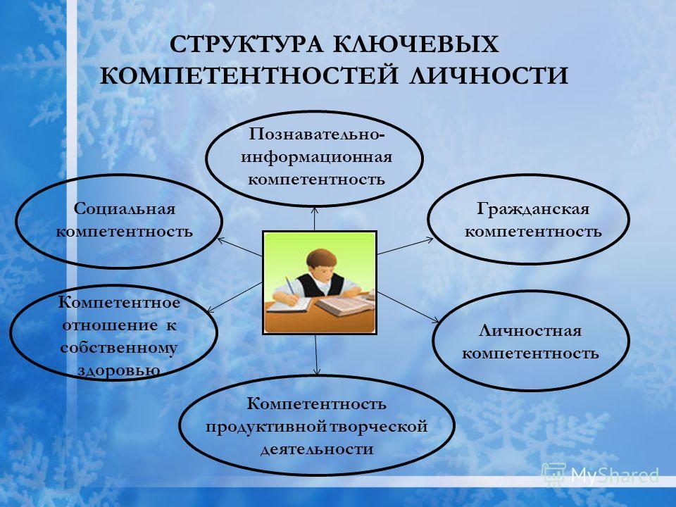 СТРУКТУРА КЛЮЧЕВЫХ КОМПЕТЕНТНОСТЕЙ ЛИЧНОСТИ Познавательно- информационная компетентность Социальная компетентность Компетентное отношение к собственному здоровью Гражданская компетентность Личностная компетентность Компетентность продуктивной творчес