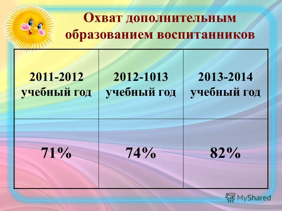 Охват дополнительным образованием воспитанников 2011-2012 учебный год 2012-1013 учебный год 2013-2014 учебный год 71%74%82%