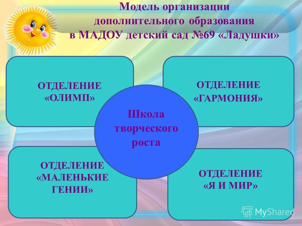 Модель организации дополнительного образования в МАДОУ детский сад 69 «Ладушки» ОТДЕЛЕНИЕ «ОЛИМП» ОТДЕЛЕНИЕ «МАЛЕНЬКИЕ ГЕНИИ» ОТДЕЛЕНИЕ «ГАРМОНИЯ» ОТДЕЛЕНИЕ «Я И МИР» Школа творческого роста
