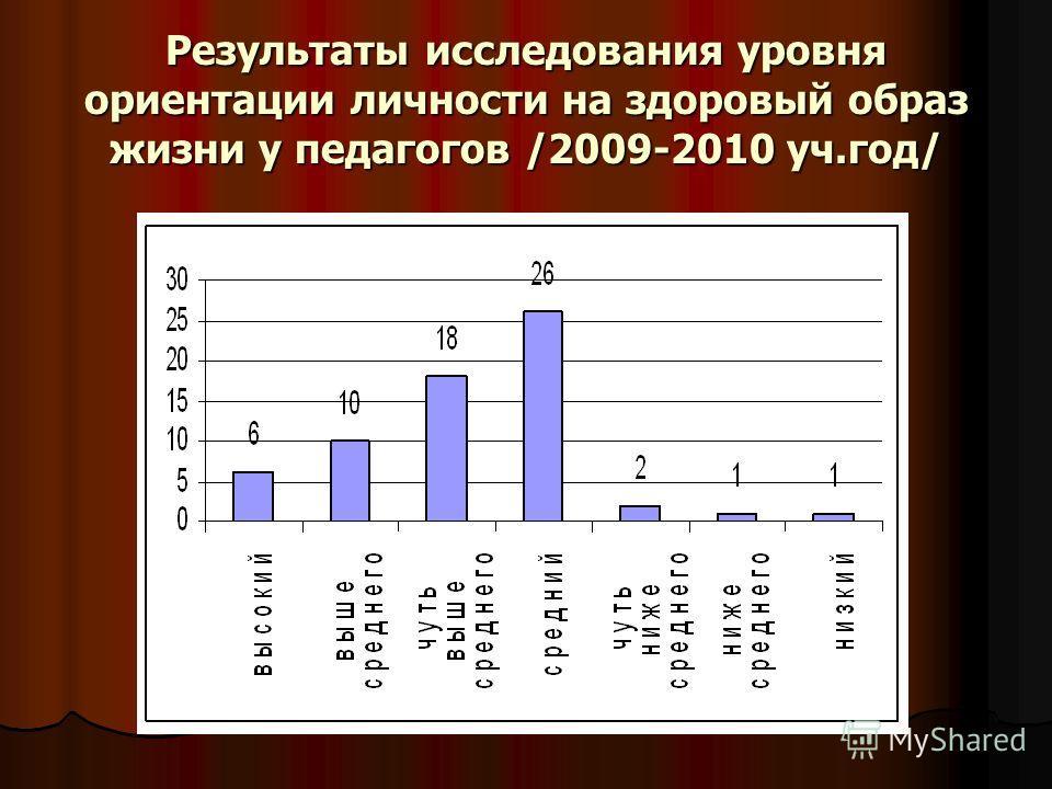 Результаты исследования уровня ориентации личности на здоровый образ жизни у педагогов /2009-2010 уч.год/