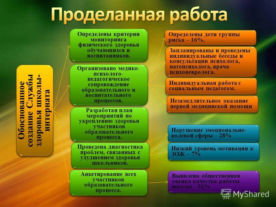 Обоснованное создание Службы здоровья школы- интерната Определены критерии мониторинга физического здоровья обучающихся и воспитанников. Организовано медико- психолого- педагогическое сопровождение образовательного и воспитательного процессов. Провед